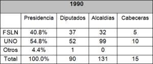 elecciones 1990 resultados